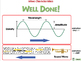 Motion: Wave Characteristics - PC Gr. 5-8
