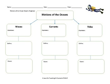 Motions of the Ocean