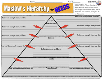 Motivation and Maslow's Hierarchy of Needs in Psychology Activity Bundle