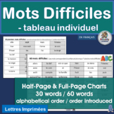 French: Sight Word Desk Charts that Complement Le manuel phonique.