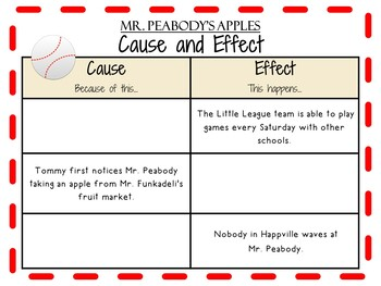 Mr. Peabody's Apples by Madonna:  A Complete Literature Study!