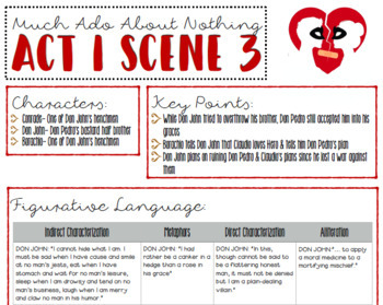 Much Ado About Nothing Act I Teacher's Guide