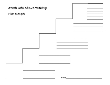 Much Ado About Nothing Plot Graph - Shakespeare