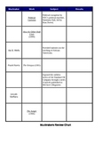 Muckraker Review Chart