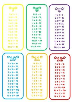 Mulitiplication Cards Timestables 1 to 12 keyring