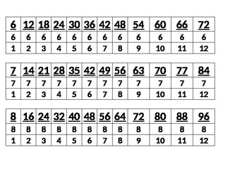 Mulitiplication and Division skip counting chart