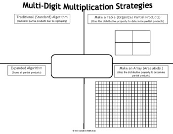 Multi-Digit Multiplication Strategies Fill-In Resource Page