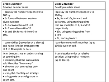 Combined Grades 1-2 Curriculum Map