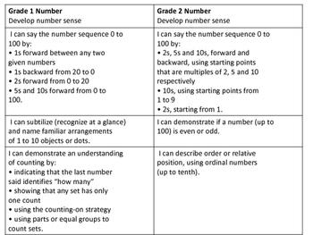 Combined Grades 1-2 Curriculum Map