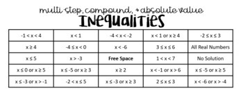 Multi- Step, Compound, and Absolute Value Inequalities (Task Cards or MATHO)