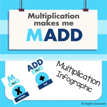 Multiplication Infographic