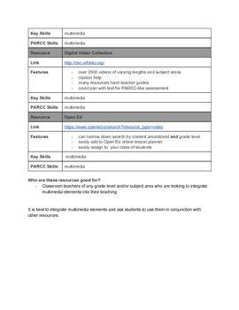 Multimedia Test Prep Ideas