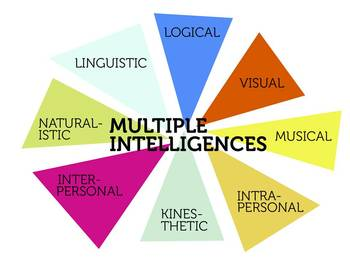 Multiple Intelligence Presentation, Activities, Projects, and Inventory