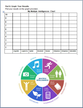 Multiple Intelligence Survey Lesson -- Activities, Graph, Teacher Guide