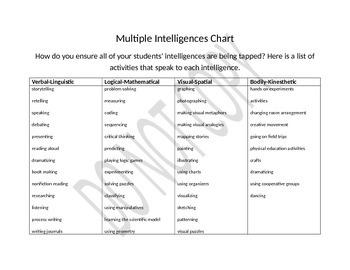 Multiple Intelligences Chart