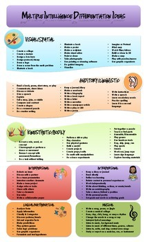 Multiple Intelligences Classroom Differentiation Idea Chart