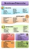 Multiple Intelligences Classroom Differentiation Idea Chart