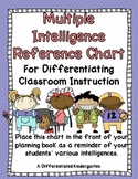 Multiple Intelligences Easy Reference