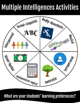Multiple Intelligences / Learning Preferences Quiz and Activities