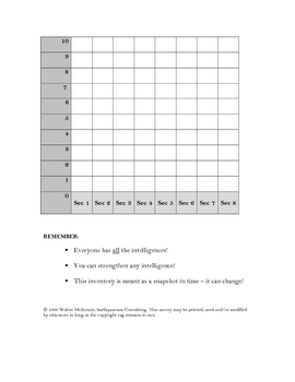 Multiple Intelligences Student Survey