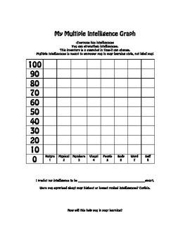 Multiple Intelligences Survey and Graph