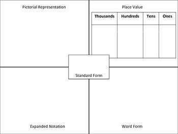 Multiple Representation Chart
