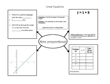Multiple Representation Guided Notes  (6.4A, 6.6C)