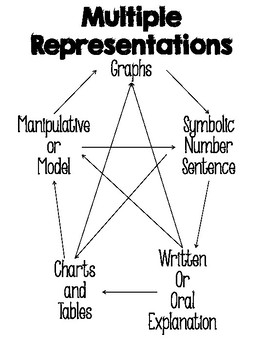Multiple Representations Posters