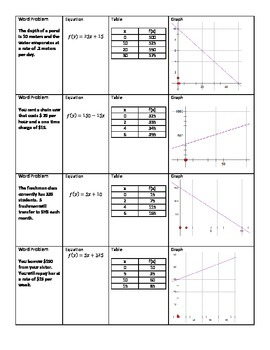 Multiple Representations of Linear Functions