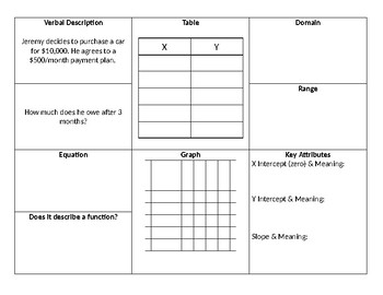 Multiple Representations Of Functions Worksheet on Algebra Worksheets Best Of Image Result For Linear Equations