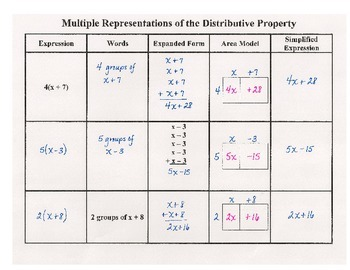 Multiple Representations of the Distributive Property