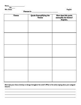 Multiple Themes Chart