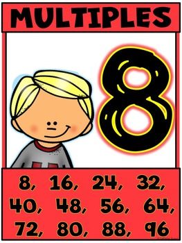 Multiples and Skip Counting For Multiplication Fluency