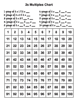 Multiples Charts