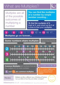 Multiples | What are Multiples? Skills Poster
