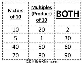 Multiples (Products) and Factors Sort