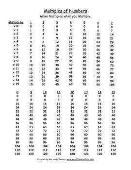 Multiples of Numbers