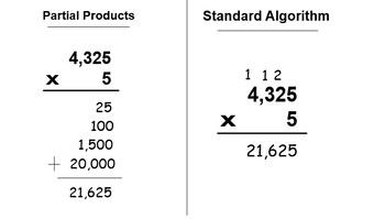 Multiplication handout Common Core (2 digits x 2 digits)