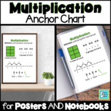 Multiplication Anchor Chart for Interactive Notebooks and Posters