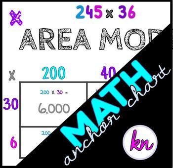 Multiplication Area Model Anchor Chart