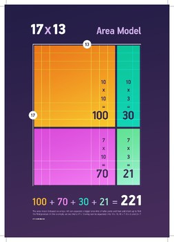 Multiplication Area Model Posters