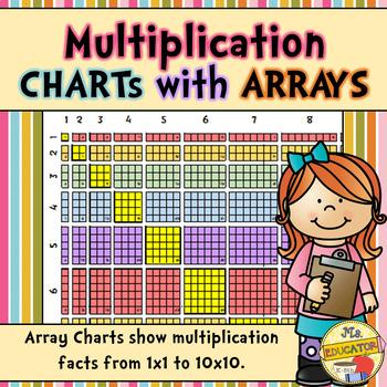 Multiplication Arrays Charts