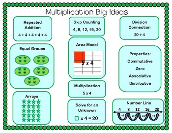 Multiplication Big Ideas Poster 3.OA.A.1