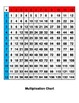 Multiplication Board and Activities