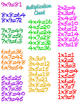 Multiplication Chant Poster
