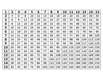 multiplication chart 1 15 by ms carp 39 s mathland tpt. Black Bedroom Furniture Sets. Home Design Ideas