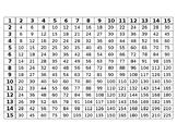 Multiplication Chart 1-15