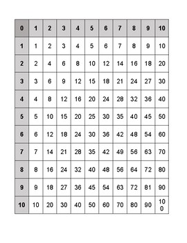 multiplication chart 10x10 by teaching for the student tpt. Black Bedroom Furniture Sets. Home Design Ideas