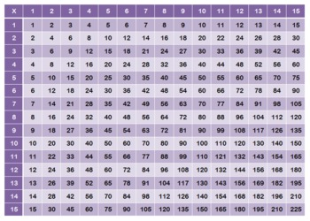 Multiplication chart 15x15 by technology integration depot teachers pay teachers - 15 by 15 multiplication table ...