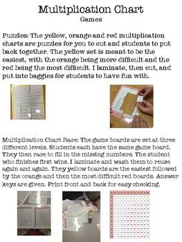 Multiplication Chart Activities